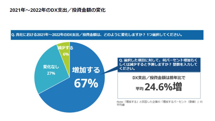 IDC、国内企業の2021年~2022年におけるDX支出/投資金額は前年比24.6%で増加と発表