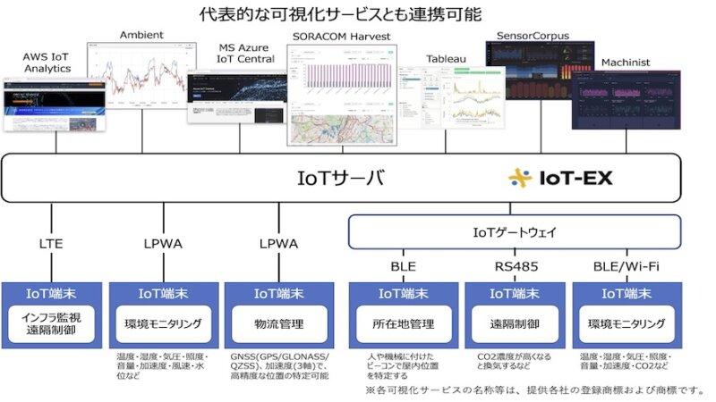 IoT-EX、IoTの活用で生じる課題を解決するデータ可視化サービスを提供開始