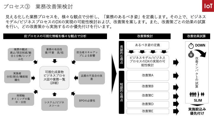 DX実現/業務改善策検討