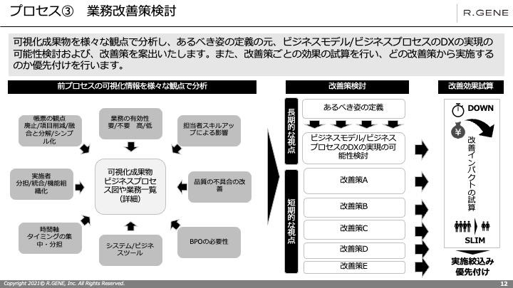 業務改善を進めるための5つの基本ステップ
