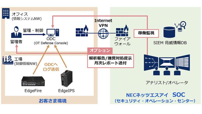 NECネッツエスアイ、工場ネットワークのセキュリティ運用を支援する「産業セキュリティ運用サービス for トレンドマイクロEdgeFire/EdgeIPS」を開始
