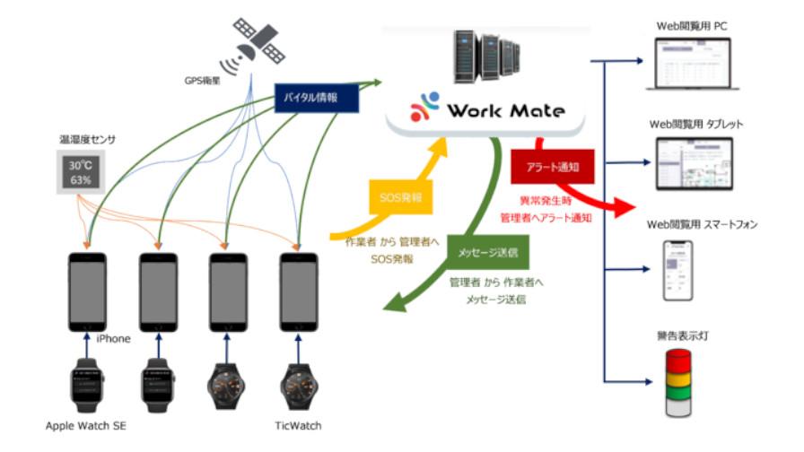 ユビテックとキリンビール、作業者の安全見守りサービス「Work Mate」の実証実験を開始