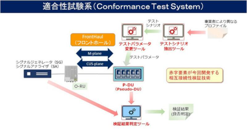 NECと富士通、ポスト5Gに向けた基地局装置間の相互接続性検証技術の開発を英国と米国のラボで開始