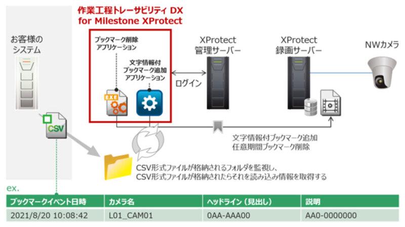 キヤノンMJ、映像を活用して製品トラブル発生原因を究明する「作業工程トレーサビリティ DX for Milestone XProtect」を開始