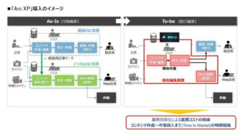 DACと日本IBM、基幹業務管理向けソリューション「Arc XP」の国内展開で協業