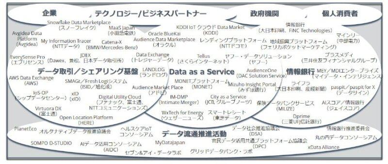 IDC、データエコシステム事業者において顧客エンゲージメント最適化に向けたデータ利活用の需要が依然として高いと発表
