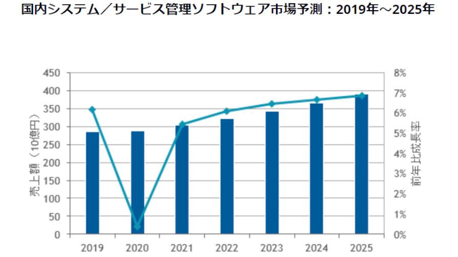 IDC、2021年の国内システム/サービス管理ソフトウェア市場は前年比5.4%増で成長基調になると予測