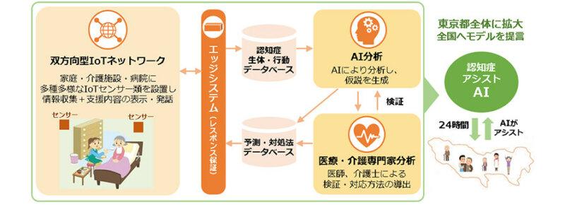 NECと九州大学が開発した「My-IoT開発プラットフォーム」、東京都の認知症高齢者向けIoT実証事業に採用