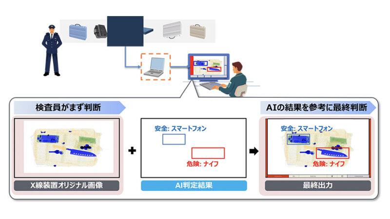 日立、空港保安検査を支援するAI技術の実用化に向けた実証実験を開始