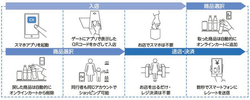 NTTデータとダイエー、レジを通さずにキャッシュレス決済が可能な「ウォークスルー店舗」をオープン