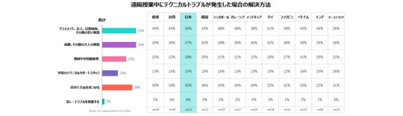 レノボ、コロナ禍における日本の遠隔授業の導入率は51%と発表