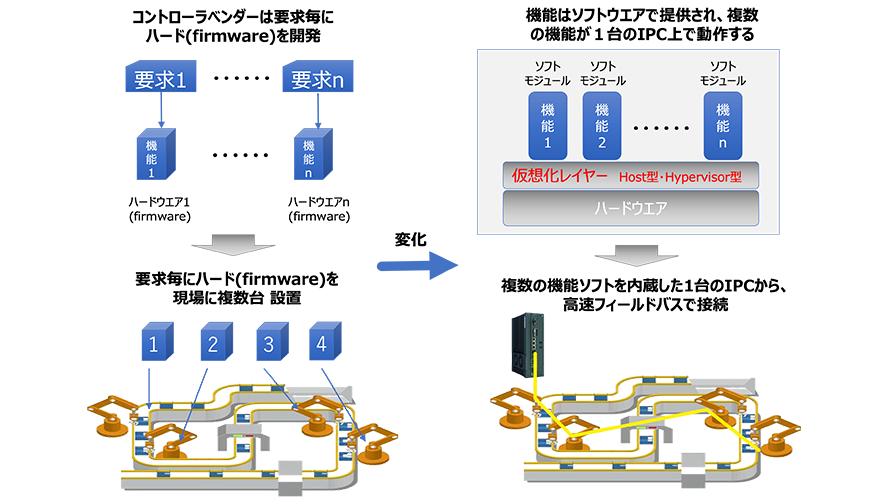 オムロンでは、仮想化制御プラットフォームによる制御を組み立てることを検討している。