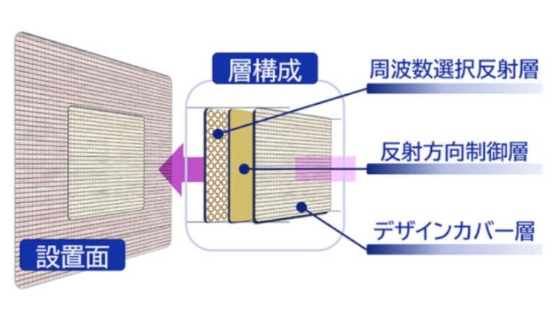 DNP、5Gの電波を反射させて到達エリアを拡げる電波反射板を開発