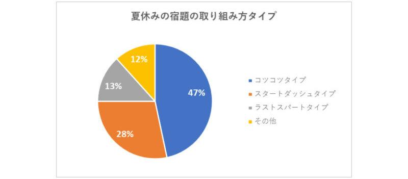コクヨがIoT文具で小学生の学習習慣を分析、夏休みは普段の1.2倍勉強すると発表