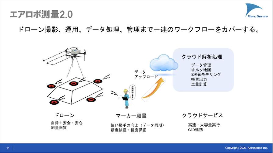 エアロボ測量2.0