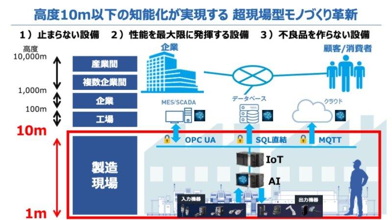 [オンラインセミナー] 高度10m以下のAI・IoT化が実現する超現場型モノづくり革新(オムロン)