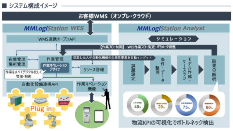 YE DIGITAL、倉庫自動化に特化したWES「MMLogiStation」を提供開始