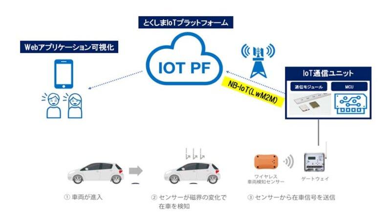 四国建設コンサルタント他3社、NB-IoTを活用したスマートパーキングシステムを徳島県のスポーツパークに納入