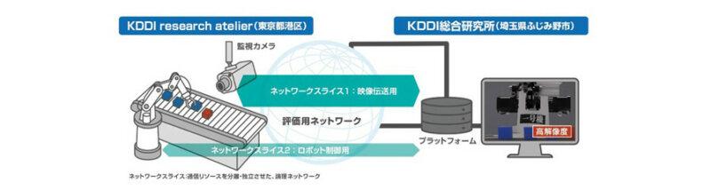KDDI総合研究所、ロボットを活用した新たなサービスを共創する「ロボット工房」を開設