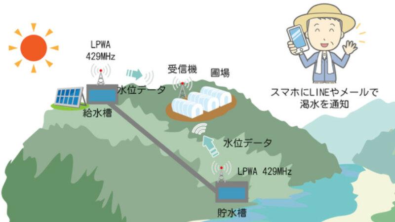 Office asoT・高知工科大学など、429MHz帯LPWAを用いて低コストで運用可能な水位通知システムの実証実験を実施