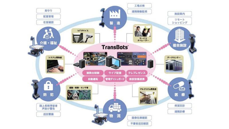 凸版印刷、 複数ロボットの一元管理・協調制御を行う「TransBots」を開発