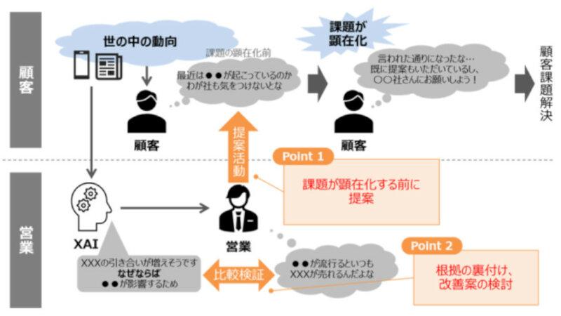 NTT東日本と日立、XAIとトレンドデータを活用したAI予測モデルで企業の潜在ニーズを発掘する実証を開始