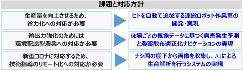 NTTデータ経営研究所など、ナシ栽培のスマート農業化に関する実証事業を千葉県で開始