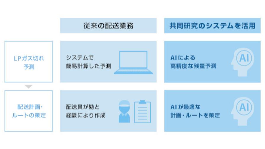 ソフトバンクと九州大学、AIやIoTを活用したLPガス容器の配送最適化の共同研究を実施