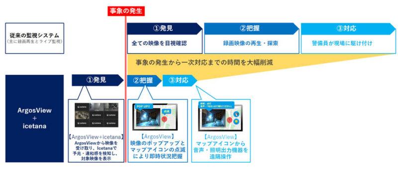 パナソニックNETS・マクニカ、ビデオ監視システム「ArgosView」と異常検知ソフト「icetana」を連携