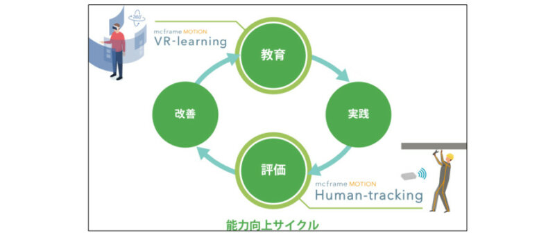 B-EN-Gが「mcframe MOTION」を機能強化、人の動きをデジタル化して作業者の能力向上サイクルを実現