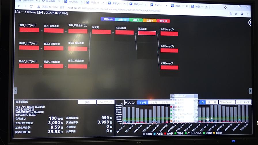 サプライチェーンの在庫状況を滞留ヒートマップで確認することができる。改革前はどの工程も赤く表示されており、在庫が溜まってしまっていることを表している。