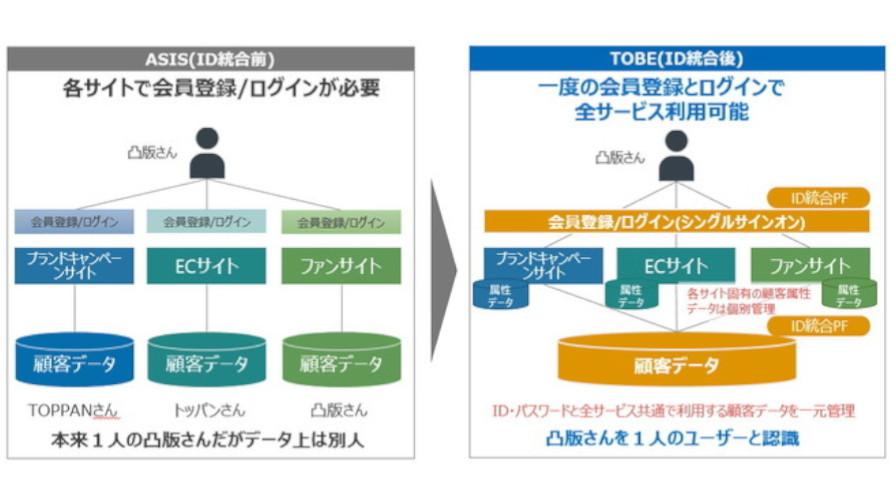 凸版印刷、顧客IDの統合を実現するASP型ID統合プラットフォームサービスを提供開始