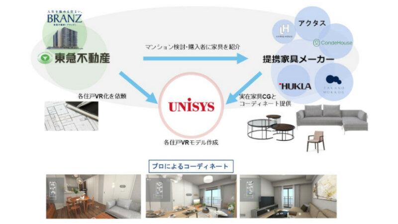 日本ユニシスと東急不動産、マンションのVRモデルルームを共同開発