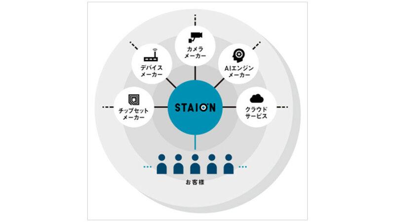 ソフトバンク、AIで解析したカメラ映像を多様な用途で活用できるAI映像解析プラットフォーム「STAION」を提供開始