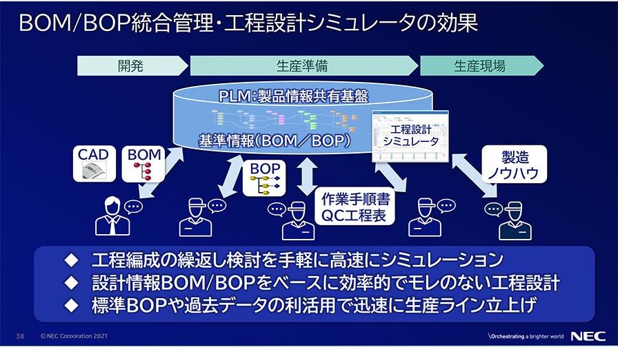 工程設計シミュレータを使用することで、BOMやBOPをベースに工程設計を行い、バーチャル上で繰り返しシミュレーションを行うことができる。