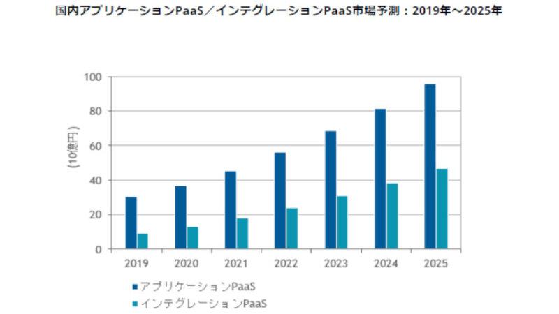 IDC、2021年~2025年の国内PaaS市場は年間平均成長率20%台で成長すると予測