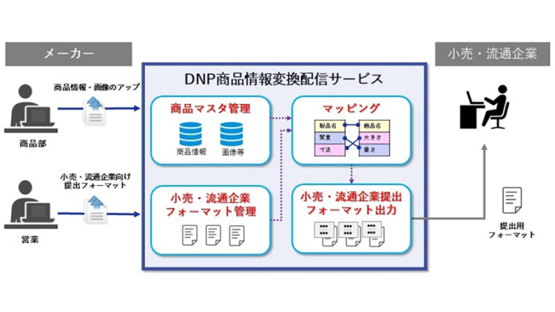 DNP、メーカーの商品情報管理や流通のDXを支援する「LaConnect(ラコネクト)」の提供を開始