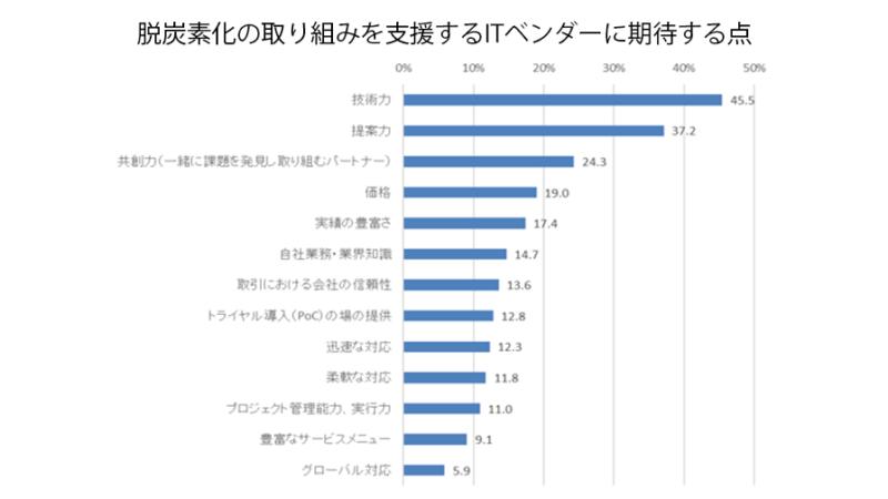 IDC Japan、2021年脱炭素化GXに関する国内IT市場は前年比18.2%増の4,995億円と発表
