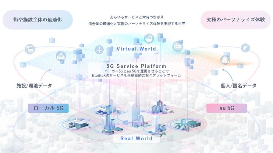 富士通とKDDI、両社の5G技術を活用した社会課題解決に向けたパートナーシップを締結