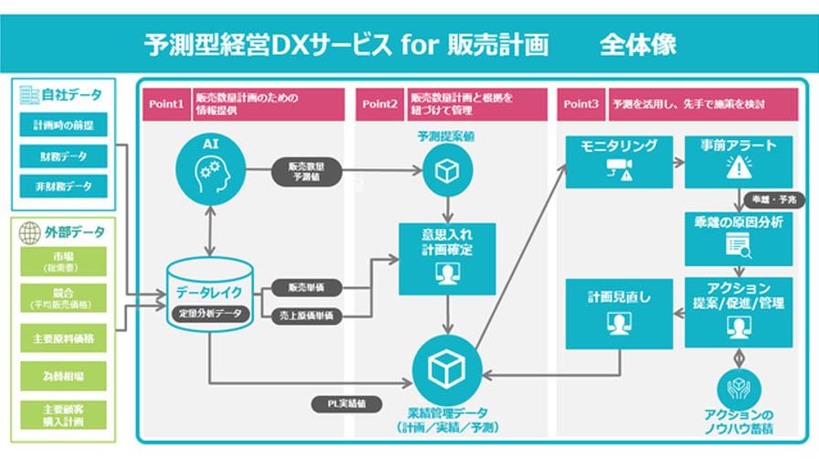 TIS、意思決定を支援するAI予測クラウドサービス「予測型経営DXサービス for 販売計画」を提供開始