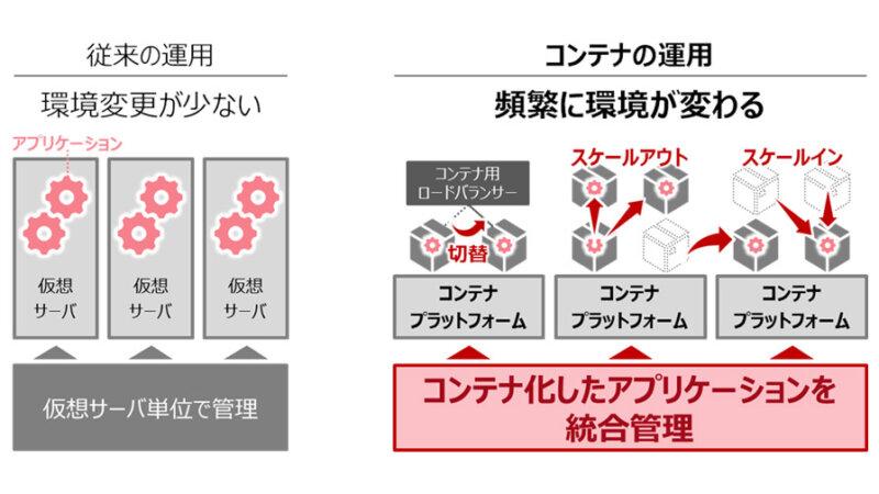 富士通、アプリ活用を支えるクラウドサービス「Digital Application Platform」を発表