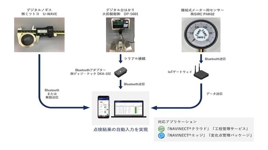 凸版印刷、製造業向けクラウドDXソリューション「NAVINECTクラウド」の周辺機器連携機能を拡大