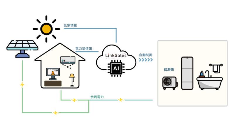 ミサワホーム、IoTライフサービス「LinkGates」において余剰電力の自家消費制御など2つの新機能の提供開始