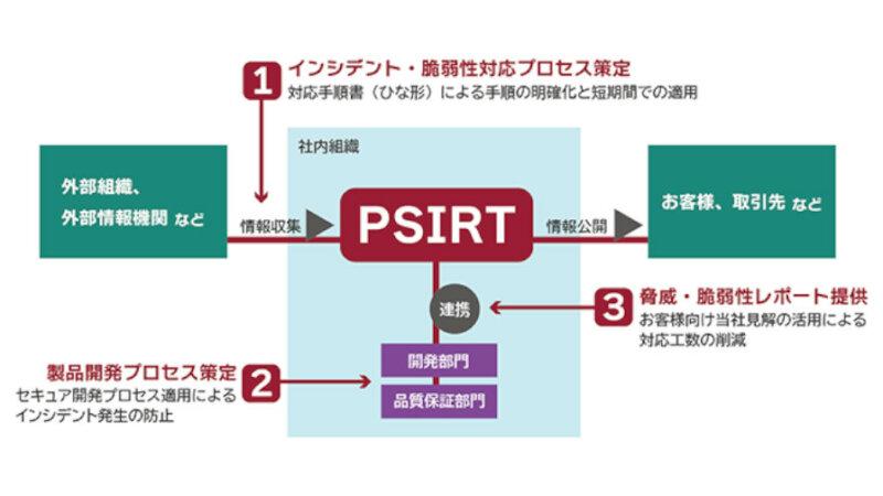 日立ソリューションズ、セキュアなIoT機器の開発を支援する「PSIRT構築コンサルティング」を提供開始