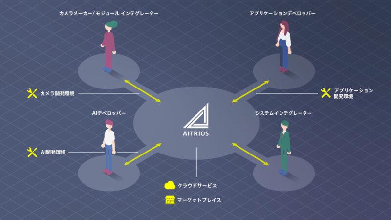 ソニー、エッジとクラウドを共働させるエッジAIセンシングプラットフォーム「AITRIOS」を発表