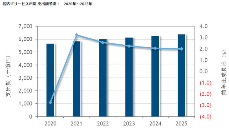 IDC、国内ITサービス市場は2021年以降はプラス成長に回帰し2025年には6兆4,048億円になると予測