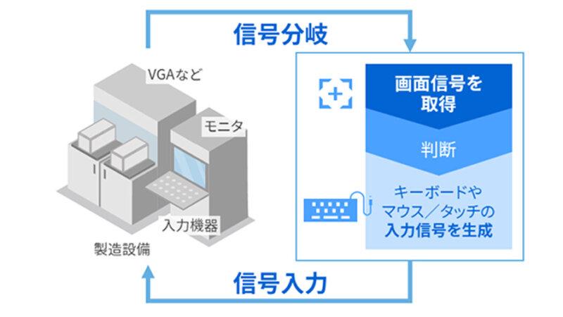 東芝デジタルソリューションズ、既存設備の操作を自動化する「Meister Apps 設備あやつり制御パッケージ」を提供