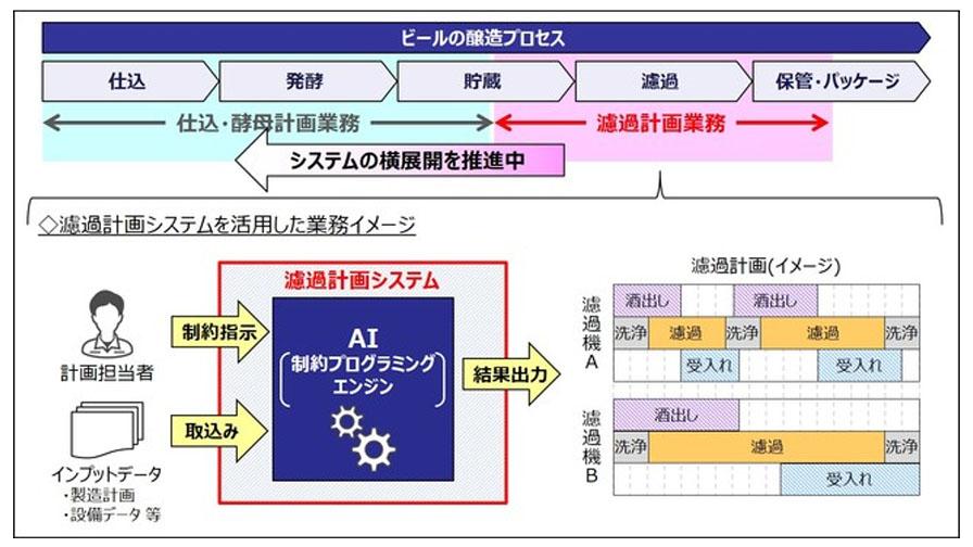 キリンビール、NTTデータと共同で開発したAIシステム導入で「濾過計画業務」の大幅な時間削減を実現