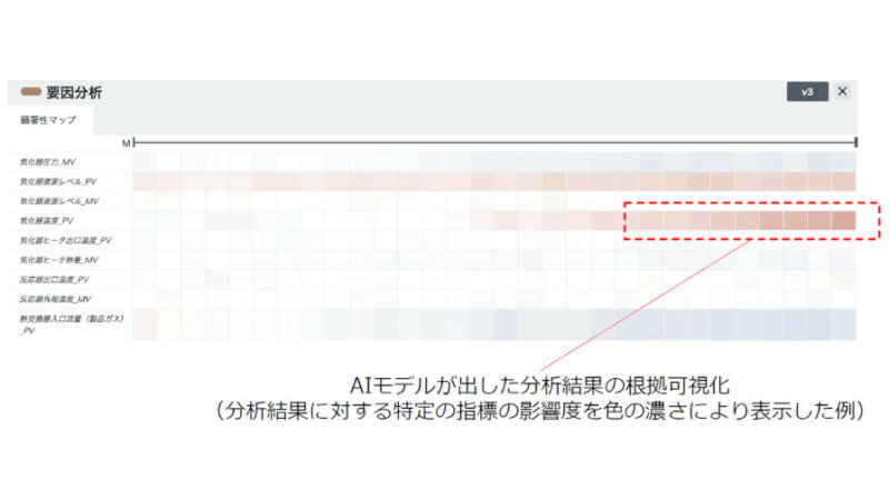 NTT Com、データ分析を行うAIモデルをノンコーディングで直観的に作成可能な「Node-AI」を提供開始
