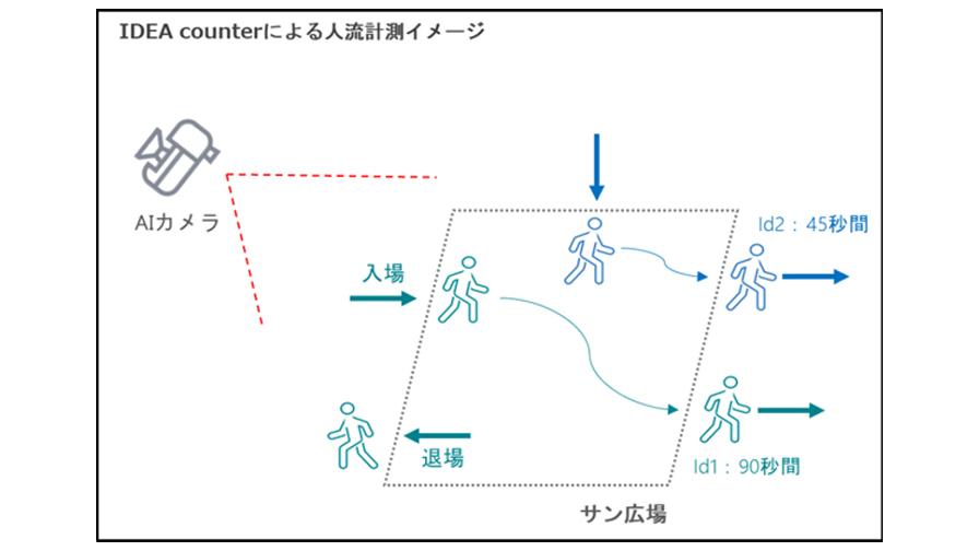 阪急阪神不動産・Intelligence Design、AIカメラを用いて人流解析をする実証実験を実施